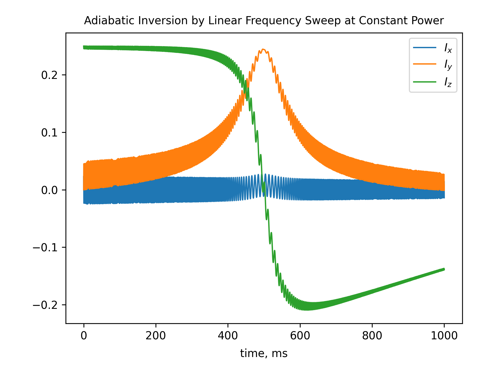 Adiabatic Inversion by Linear Frequency Sweep at Constant Power