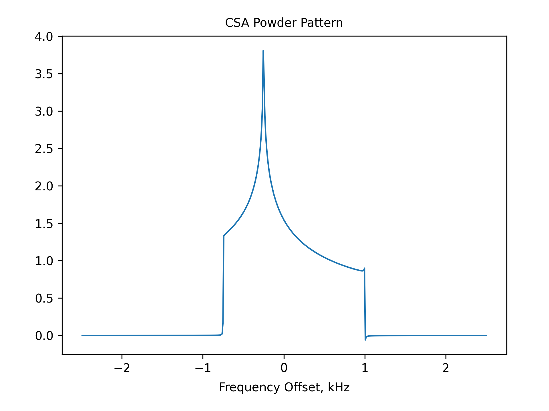 CSA Powder Pattern