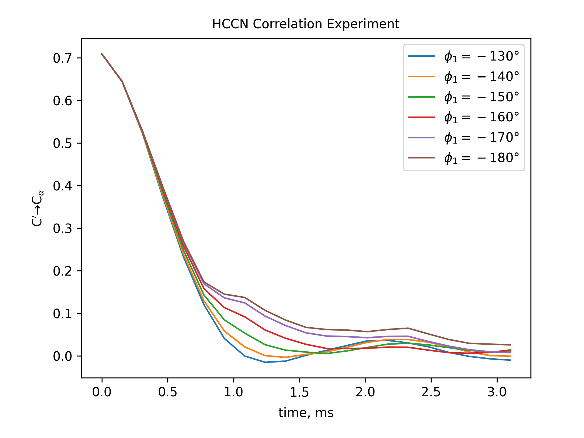 HCCN Correlation Experiment