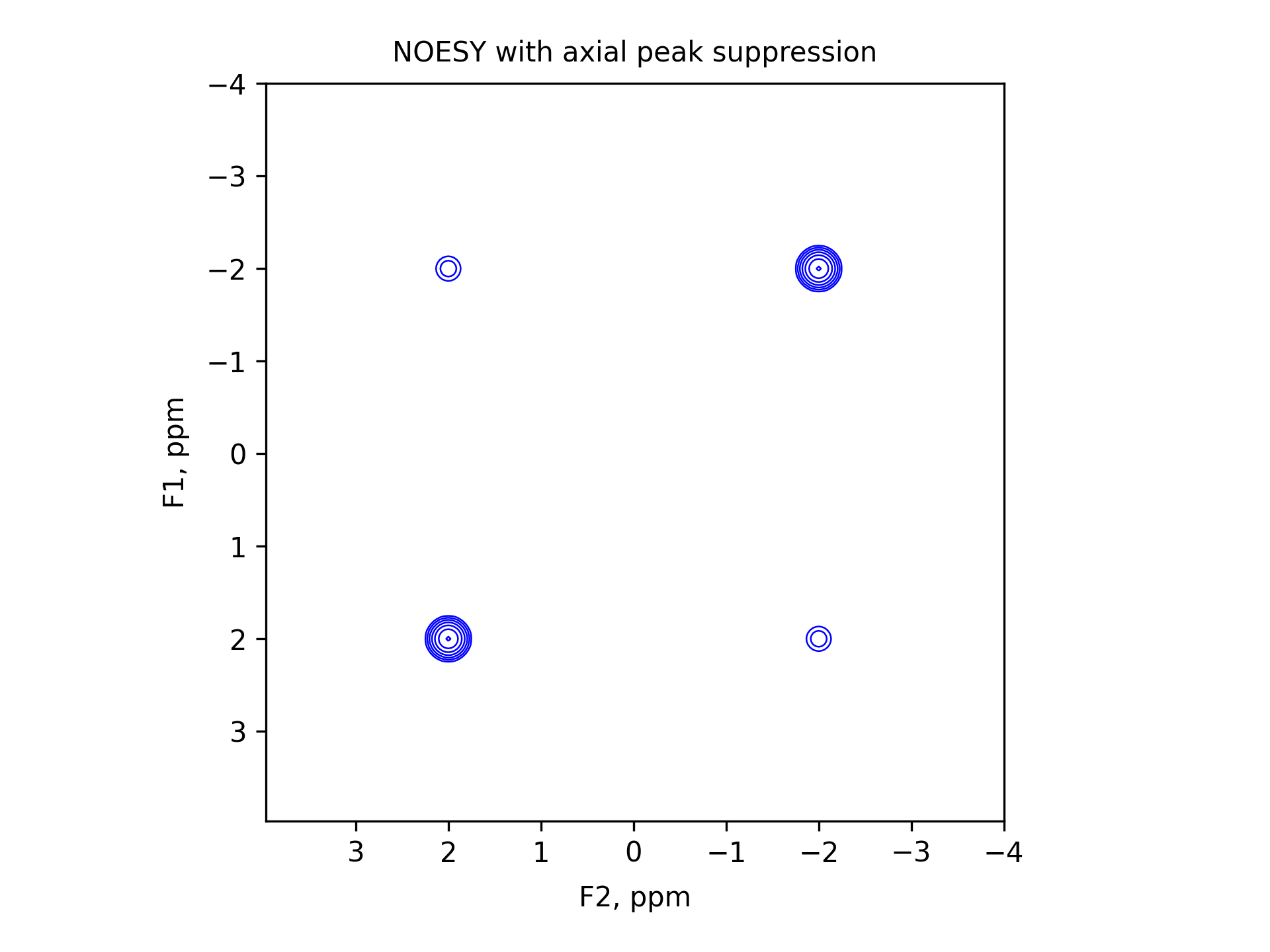 NOESY with axial peak suppression