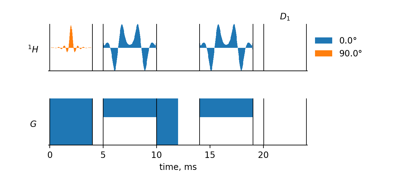 PRESS Pulse Sequence