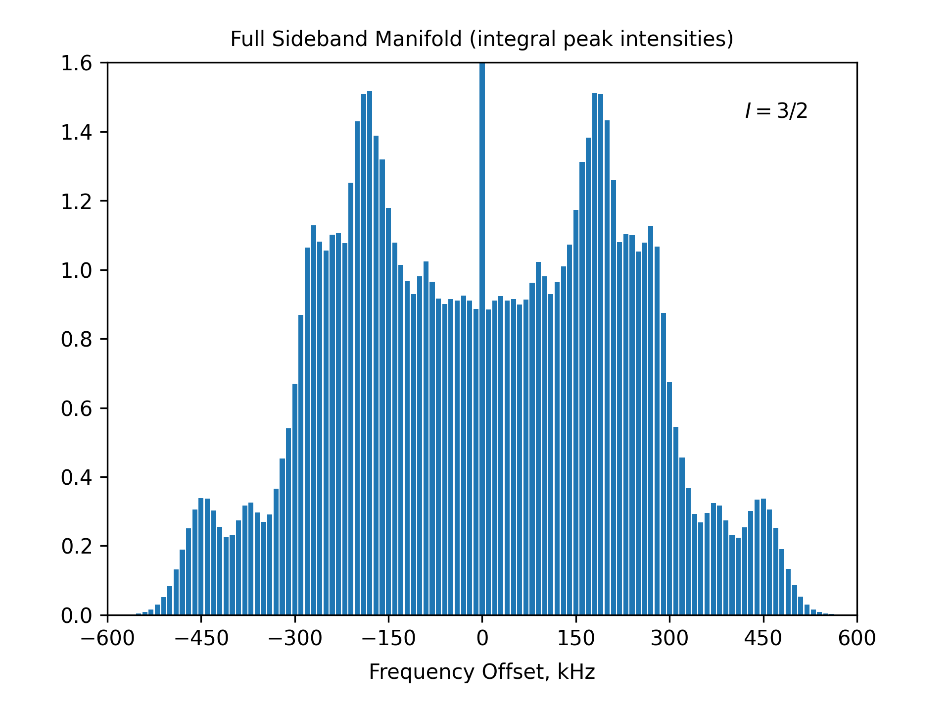 Full Sideband Manifold (integral peak intensities)