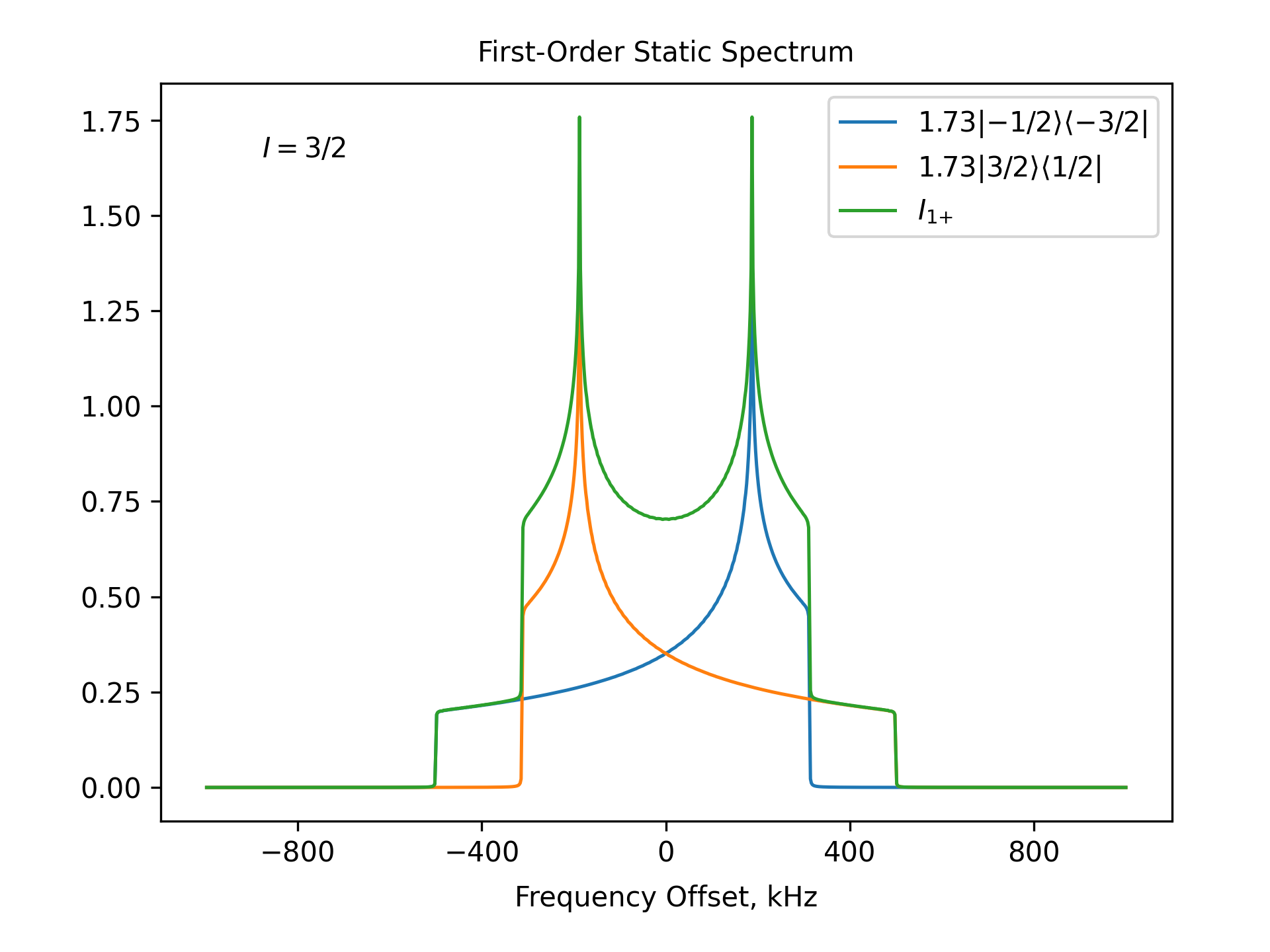 First-Order Static Spectrum