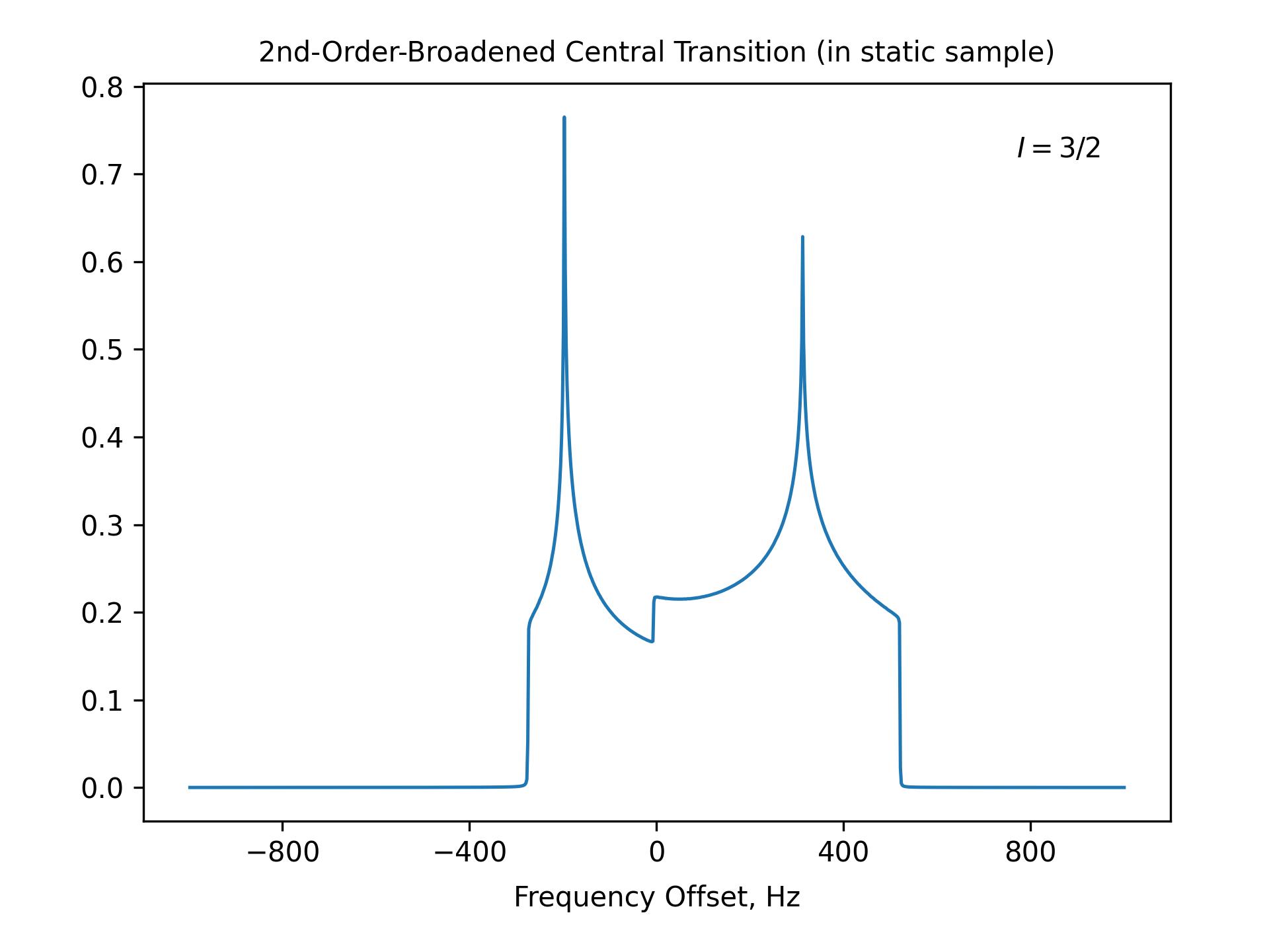 2nd-Order-Broadened Central Transition (in static sample)