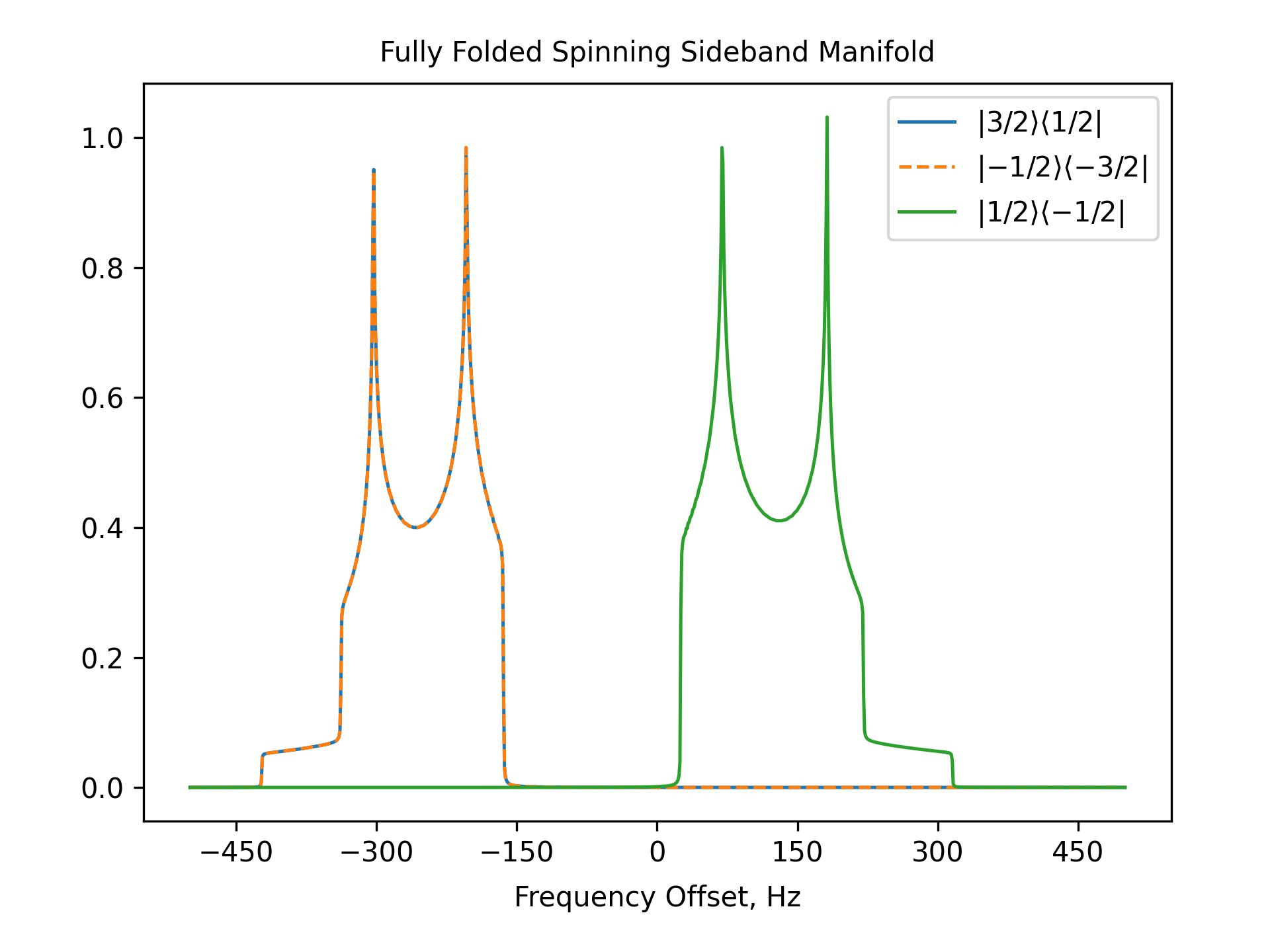 Fully Folded Spinning Sideband Manifold