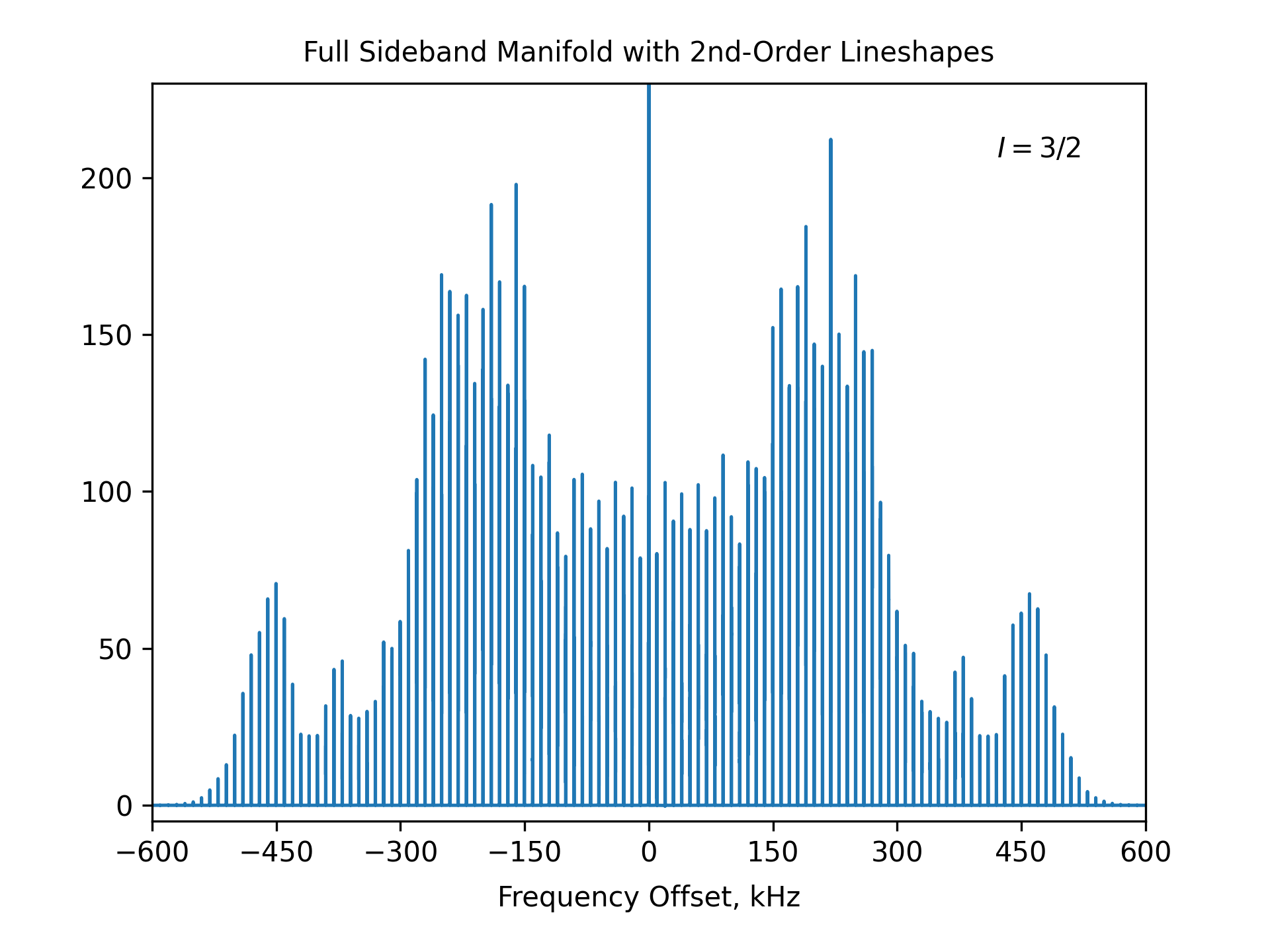 Full Sideband Manifold with 2nd-Order Lineshapes