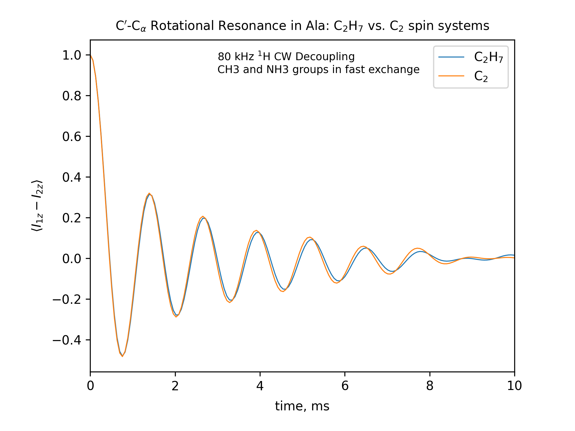 R2 Exchange Curve