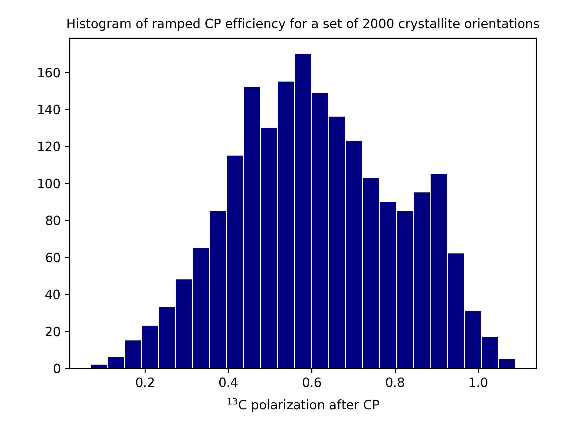 Histogram of ramped CP efficiency