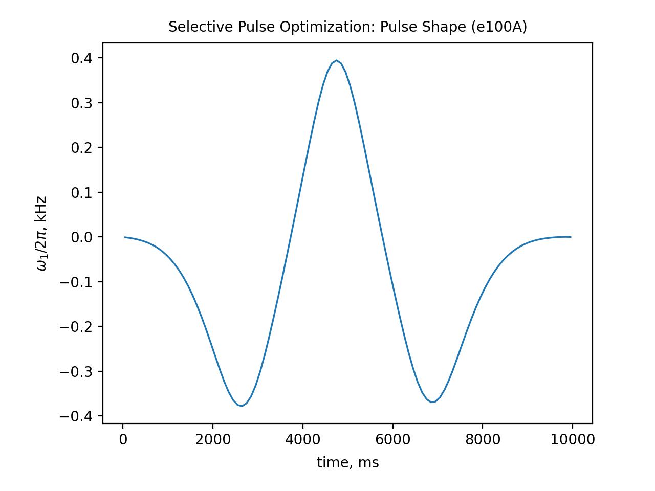 e100A Pulse Shape