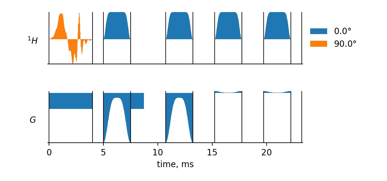 semi-LASER Pulse Sequence